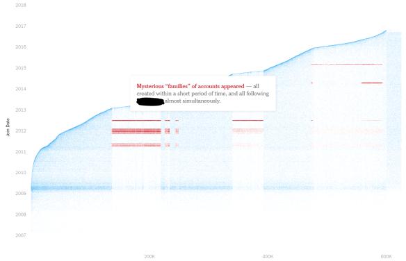 Social Media Bots Graph