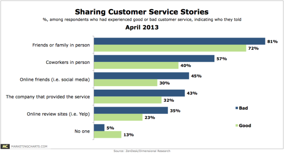 ZenDesk-sharing-customer-service-stories-Apr2013.png